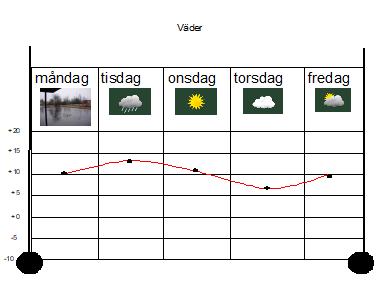 Bilden visar ett diagram av veckans väder.